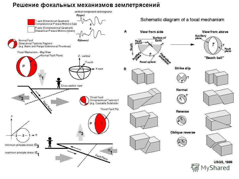 Pешение фокальных механизмов землетрясений
