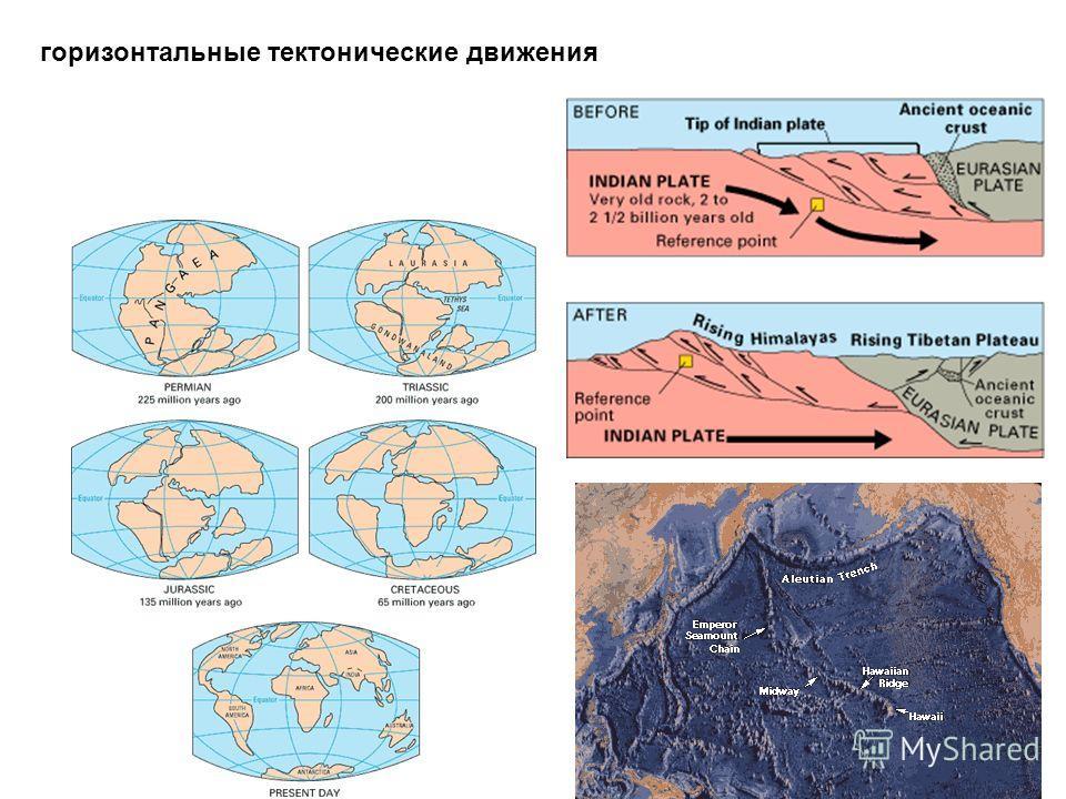 горизонтальные тектонические движения