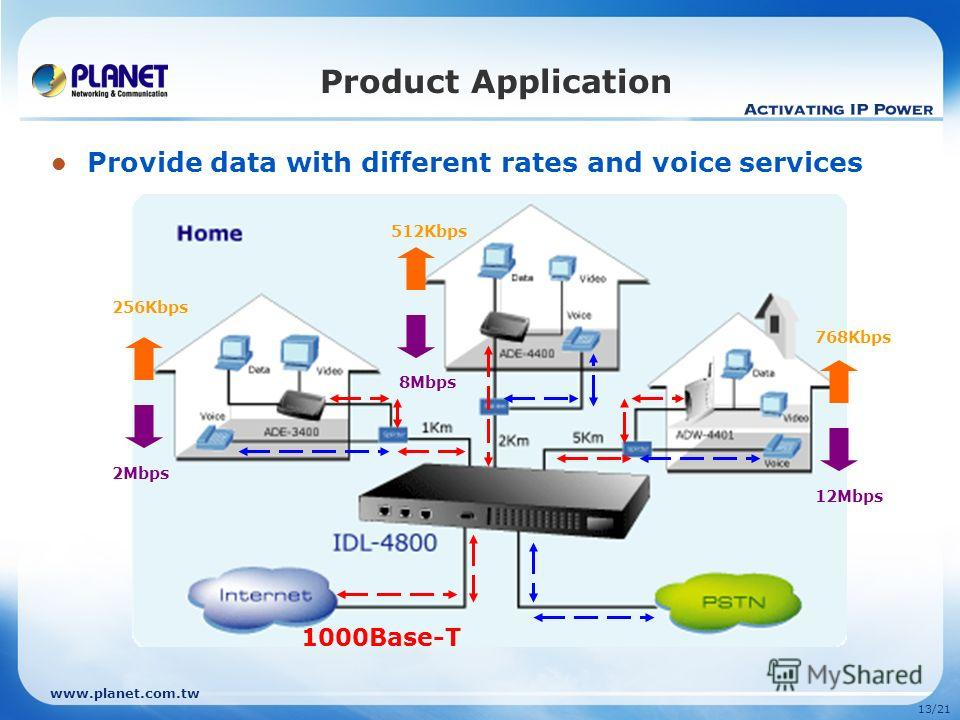 www.planet.com.tw 13/21 Product Application 2Mbps 256Kbps 8Mbps 512Kbps 12Mbps 768Kbps Provide data with different rates and voice services 1000Base-T