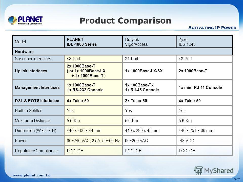 www.planet.com.tw 19/21 Product Comparison Model PLANET IDL-4800 Series Draytek VigorAccess Zyxel IES-1248 Hardware Suscriber Interfaces48-Port24-Port48-Port Uplink Interfaces 2x 1000Base-T ( or 1x 1000Base-LX + 1x 1000Base-T ) 1x 1000Base-LX/SX2x 10