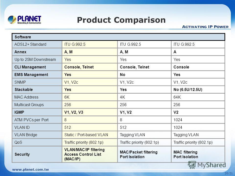 www.planet.com.tw 20/21 Product Comparison Software ADSL2+ StandardITU G.992.5 AnnexA, M A Up to 25M DownstreamYes CLI ManagementConsole, Telnet Console EMS ManagementYesNoYes SNMPV1, V2c StackableYes No (6.5U/12.5U) MAC Address6K4K64K Multicast Grou