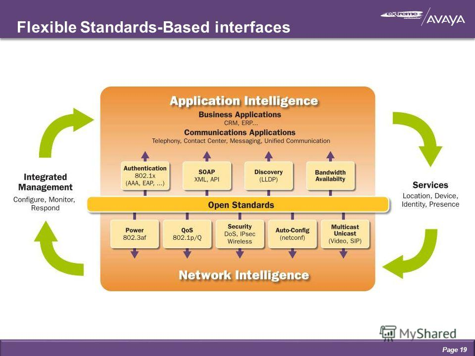 Flexible Standards-Based interfaces Page 19