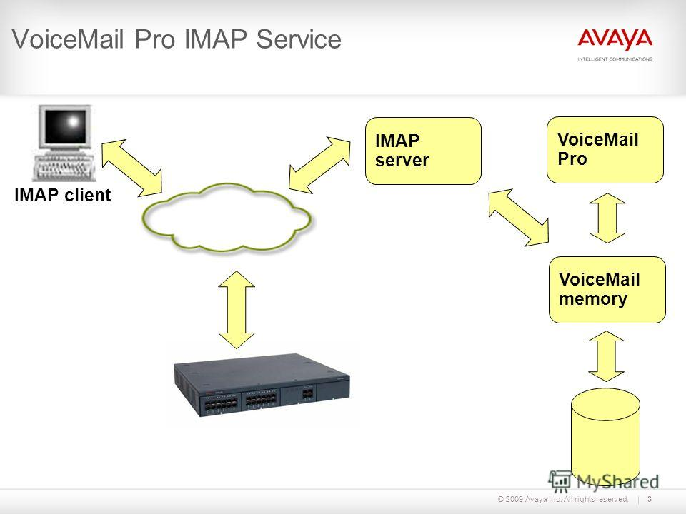 © 2009 Avaya Inc. All rights reserved.3 VoiceMail Pro IMAP Service VoiceMail Pro VoiceMail memory IMAP server IMAP client