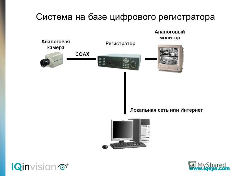 Аналоговая камера Регистратор Аналоговый монитор COAX Локальная сеть или Интернет Система на базе цифрового регистратора