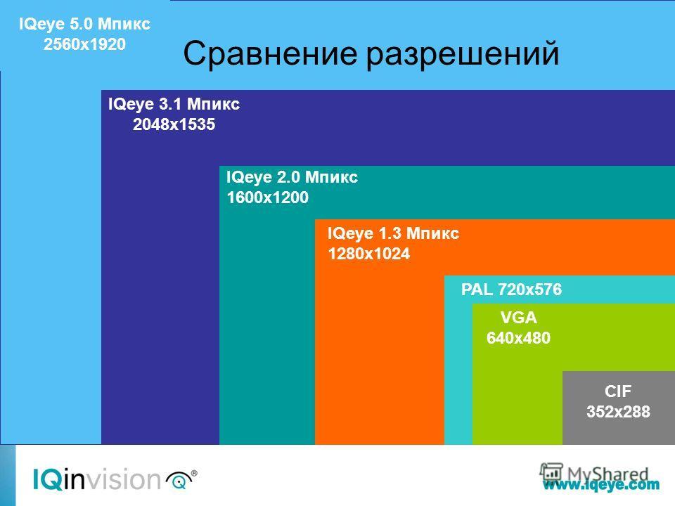 IQeye 5.0 Мпикс 2560x1920 IQeye 3.1 Mпикс 2048x1535 IQeye 2.0 Мпикс 1600x1200 Сравнение разрешений IQeye 1.3 Мпикс 1280x1024 PAL 720x576 VGA 640x480 CIF 352x288
