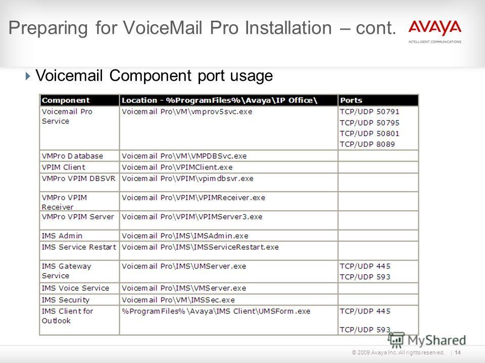 © 2009 Avaya Inc. All rights reserved.14 Preparing for VoiceMail Pro Installation – cont. Voicemail Component port usage
