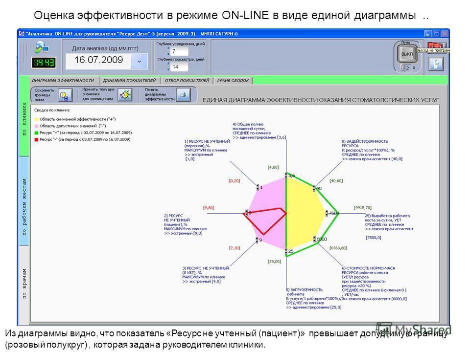 Оценка эффективности в режиме ON-LINE в виде единой диаграммы.. Из диаграммы видно, что показатель «Ресурс не учтенный (пациент)» превышает допустимую границу (розовый полукруг), которая задана руководителем клиники.
