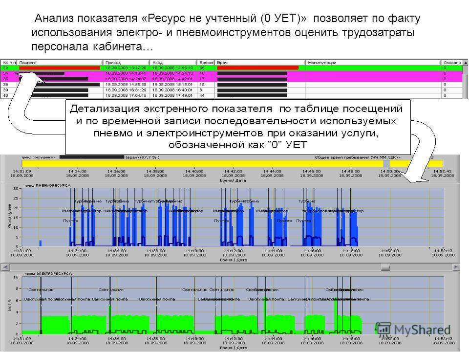 Анализ показателя «Ресурс не учтенный (0 УЕТ)» позволяет по факту использования электро- и пневмоинструментов оценить трудозатраты персонала кабинета…
