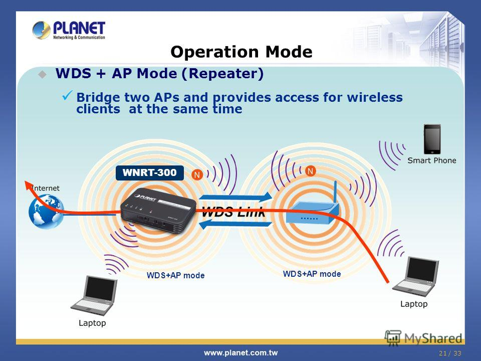 21 / 33 Operation Mode WDS + AP Mode (Repeater) Bridge two APs and provides access for wireless clients at the same time WNRT-300 WDS+AP mode