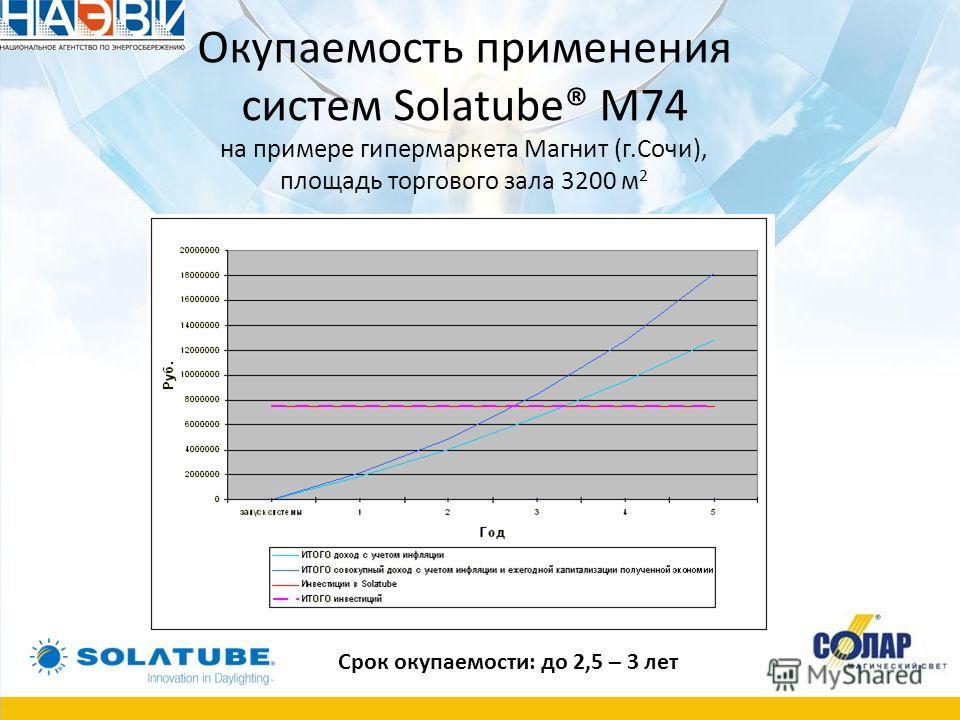Срок окупаемости: до 2,5 – 3 лет Окупаемость применения систем Solatube® M74 на примере гипермаркета Магнит (г.Сочи), площадь торгового зала 3200 м 2