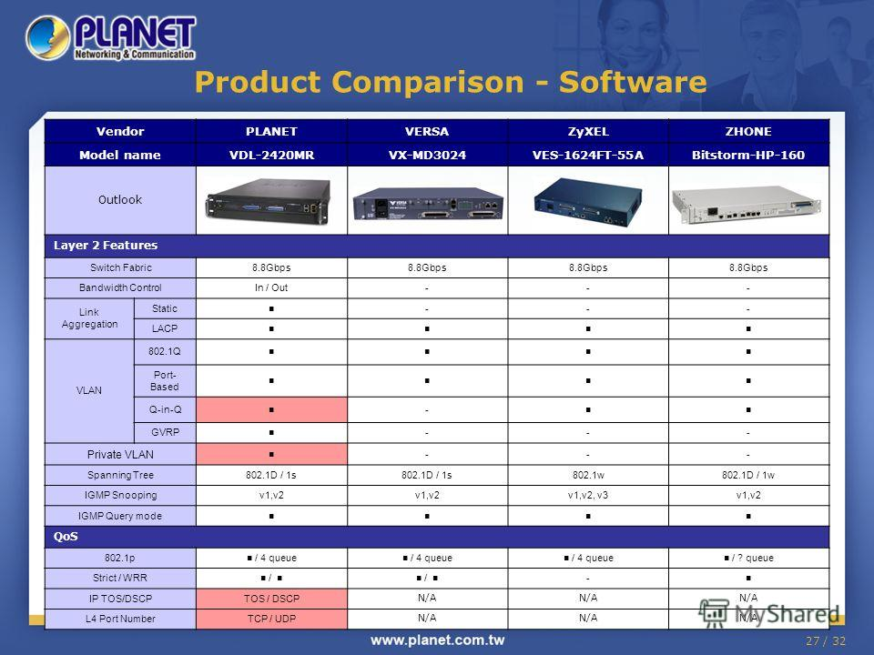 27 / 32 Product Comparison - Software VendorPLANETVERSAZyXELZHONE Model nameVDL-2420MRVX-MD3024VES-1624FT-55ABitstorm-HP-160 Outlook Layer 2 Features Switch Fabric8.8Gbps Bandwidth ControlIn / Out--- Link Aggregation Static --- LACP VLAN 802.1Q Port-
