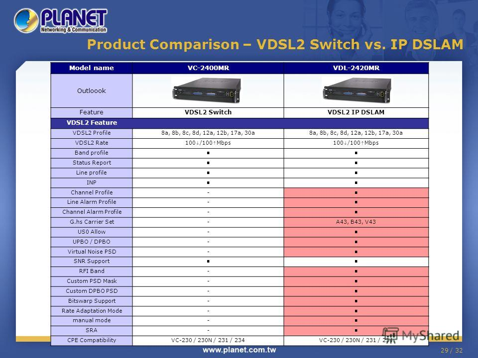 29 / 32 Product Comparison – VDSL2 Switch vs. IP DSLAM Model nameVC-2400MRVDL-2420MR Outloook FeatureVDSL2 SwitchVDSL2 IP DSLAM VDSL2 Feature VDSL2 Profile8a, 8b, 8c, 8d, 12a, 12b, 17a, 30a VDSL2 Rate100 /100 Mbps Band profile Status Report Line prof