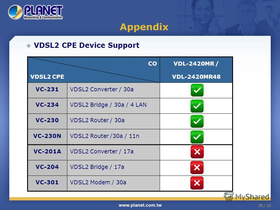 30 / 32 VDSL2 CPE Device Support Appendix CO VDSL2 CPE VDL-2420MR / VDL-2420MR48 VC-231VDSL2 Converter / 30a VC-234VDSL2 Bridge / 30a / 4 LAN VC-230VDSL2 Router / 30a VC-230NVDSL2 Router /30a / 11n VC-201AVDSL2 Converter / 17a VC-204VDSL2 Bridge / 17