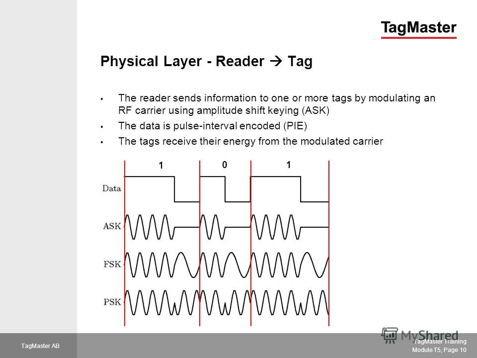 TagMaster Training Module T5, Page 10 TagMaster AB Physical Layer - Reader Tag The reader sends information to one or more tags by modulating an RF carrier using amplitude shift keying (ASK) The data is pulse-interval encoded (PIE) The tags receive t