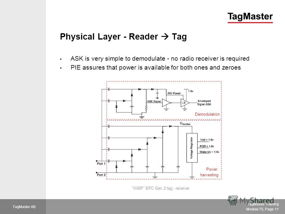 TagMaster Training Module T5, Page 11 TagMaster AB Physical Layer - Reader Tag ASK is very simple to demodulate - no radio receiver is required PIE assures that power is available for both ones and zeroes