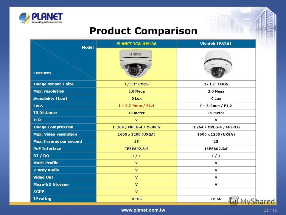 21 / 15 Product Comparison Model Features PLANET ICA-HM136Vivotek IP8361 Image sensor / size 1/3.2 CMOS Max. resolution 2.0 Mega Sensibility (Lux) 0 Lux Lens f = 2.7-9mm / F1.4f = 3-9mm / F1.2 IR Distance 15 meter ICR VV Image Compression H.264 / MPE