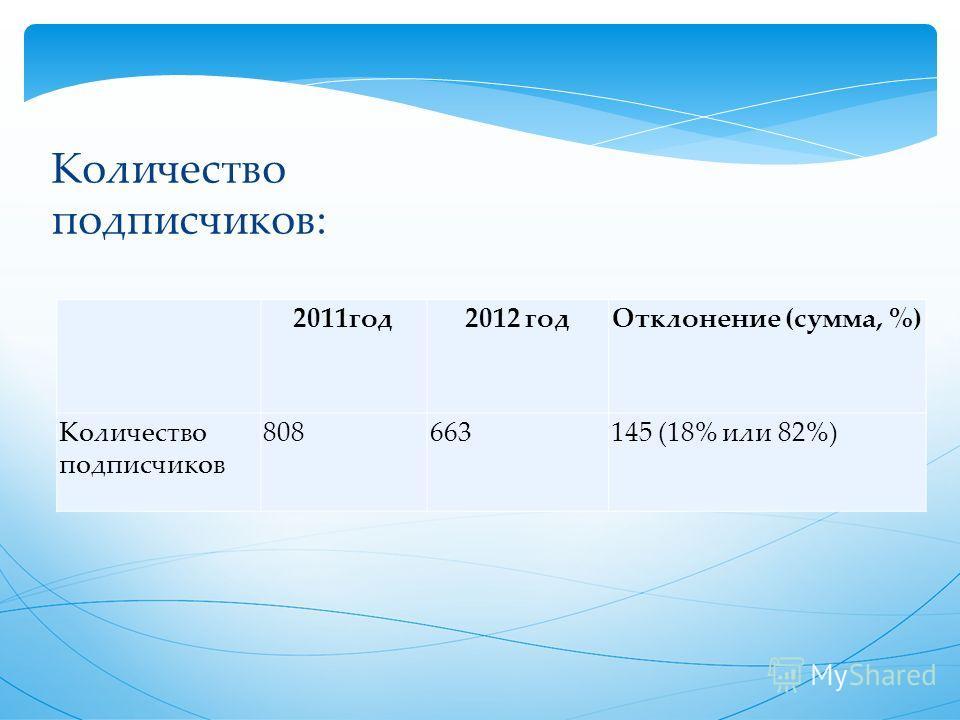 Количество подписчиков: 2011 год 2012 год Отклонение (сумма, %) Количество подписчиков 808663145 (18% или 82%)