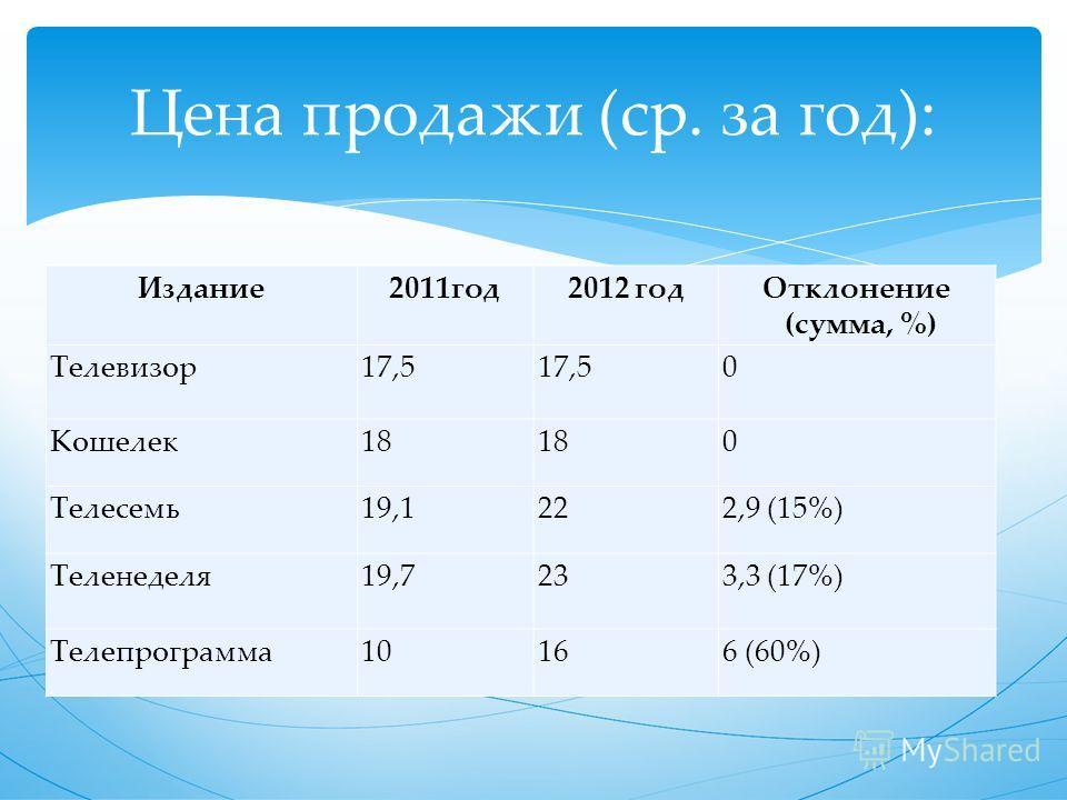 Издание 2011 год 2012 год Отклонение (сумма, %) Телевизор 17,5 0 Кошелек 18 0 Телесемь 19,1222,9 (15%) Теленеделя 19,7233,3 (17%) Телепрограмма 10166 (60%) Цена продажи (ср. за год):
