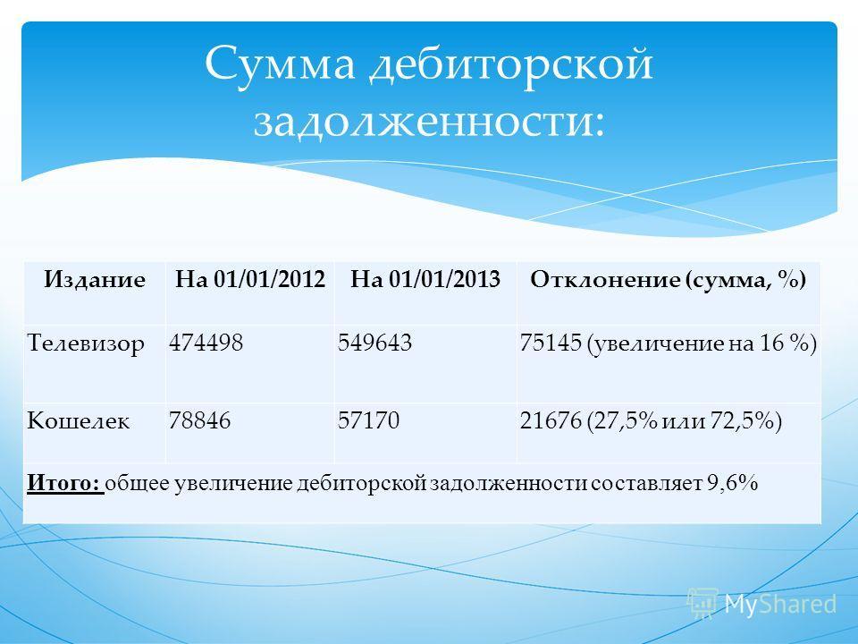 Издание На 01/01/2012На 01/01/2013Отклонение (сумма, %) Телевизор 47449854964375145 (увеличение на 16 %) Кошелек 788465717021676 (27,5% или 72,5%) Итого: общее увеличение дебиторской задолженности составляет 9,6% Сумма дебиторской задолженности: