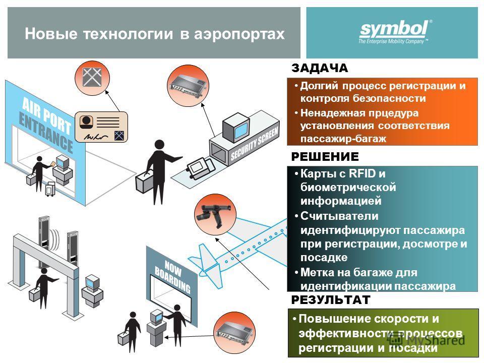 Новые технологии в аэропортах Долгий процесс регистрации и контроля безопасности Ненадежная процедура установления соответствия пассажир-багаж ЗАДАЧА Карты с RFID и биометрической информацией Считыватели идентифицируют пассажира при регистрации, досм