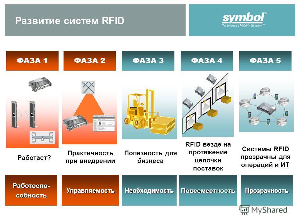 DELIVERED Развитие систем RFID ФАЗА 1ФАЗА 2ФАЗА 3ФАЗА 4ФАЗА 5 Работает? Полезность для бизнеса Практичность при внедрении Системы RFID прозрачны для операций и ИТ RFID везде на протяжение цепочки поставок Работоспо- собность Управляемость Необходимос
