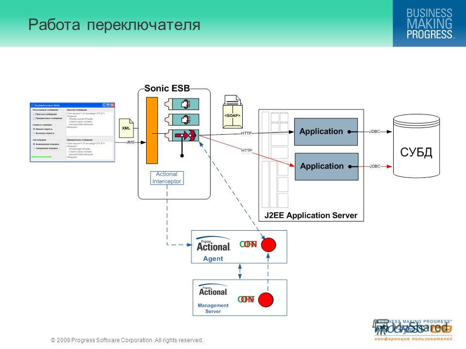 © 2009 Progress Software Corporation. All rights reserved. Работа переключателя