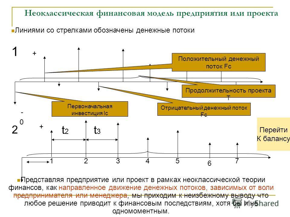 Неоклассическая финансовая модель предприятия или проекта 0 Первоначальная инвестиция Ic Положительный денежный поток Fc Отрицательный денежный поток Fc Продолжительность проекта Т + - Линиями со стрелками обозначены денежные потоки - 1 + 12345 t2t2
