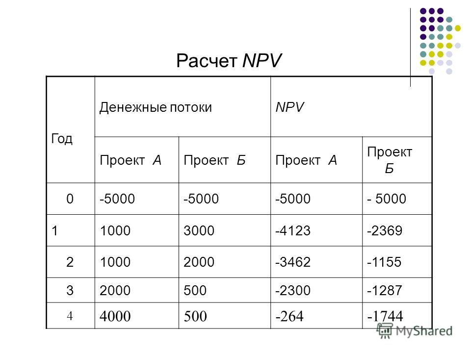 Расчет NPV Год Денежные потокиNPV Проект АПроект БПроект А Проект Б 0-5000 110003000-4123-2369 210002000-3462-1155 32000500-2300-1287 4 4000500-264-1744