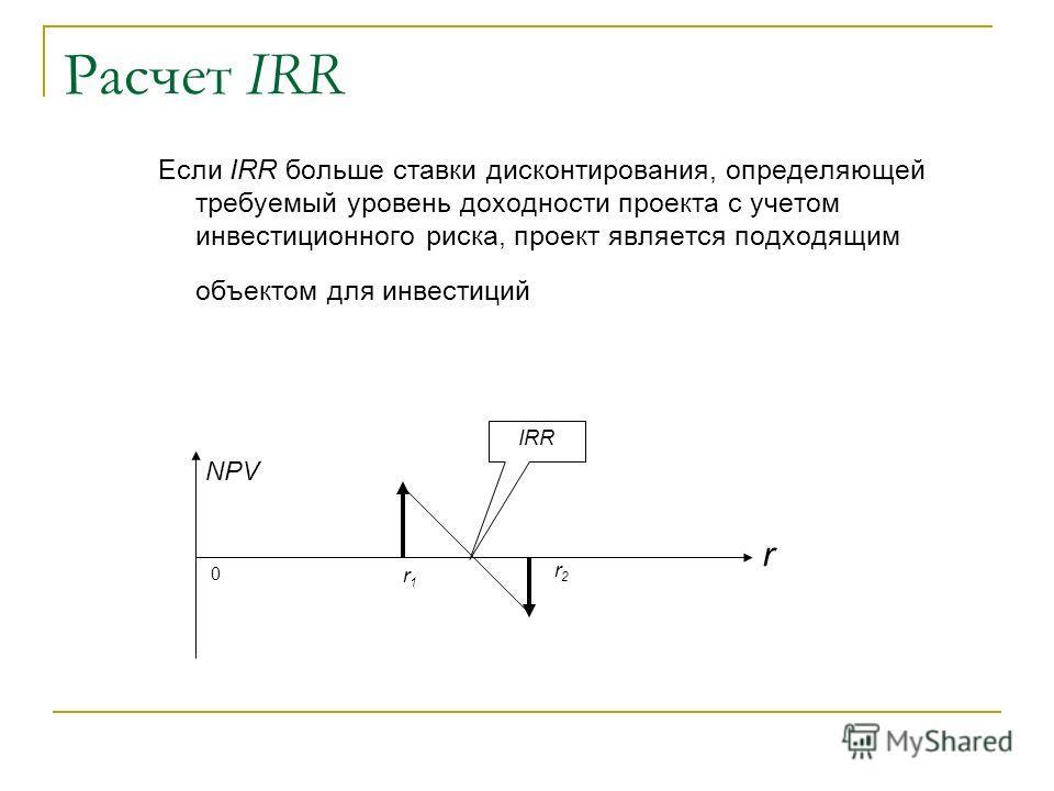 Расчет IRR Если IRR больше ставки дисконтирования, определяющей требуемый уровень доходности проекта с учетом инвестиционного риска, проект является подходящим объектом для инвестиций r2r2 r1r1 0 r NPV IRR