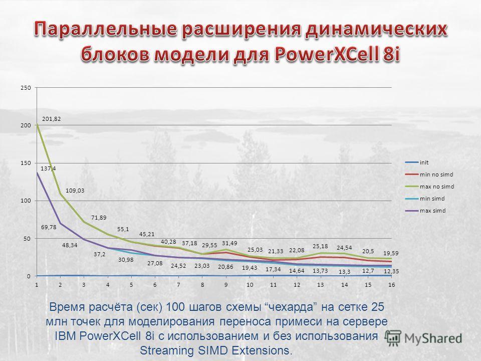 Время расчёта (сек) 100 шагов схемы чехарда на сетке 25 млн точек для моделирования переноса примеси на сервере IBM PowerXCell 8i с использованием и без использования Streaming SIMD Extensions.