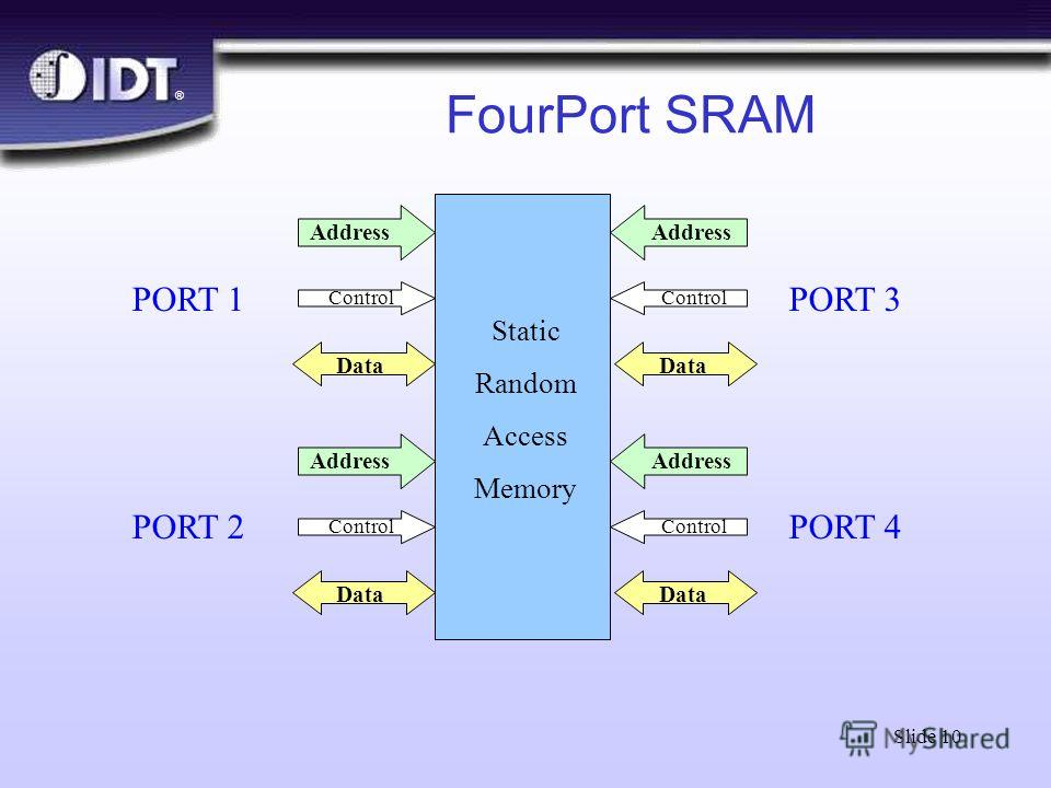 ® Slide 10 FourPort SRAM PORT 1 PORT 2 Static Random Access Memory Address Data Control Address Data Control PORT 3 PORT 4