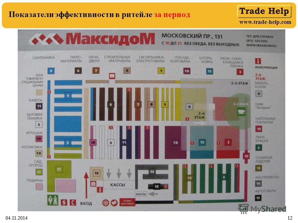 www.trade-help.com 04.11.201412 Показатели эффективности в ритейле за период 04.11.201412