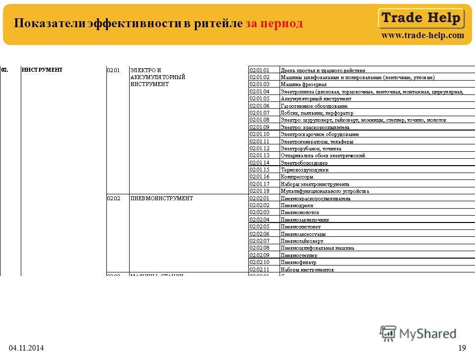 www.trade-help.com 04.11.201419 Показатели эффективности в ритейле за период 04.11.201419