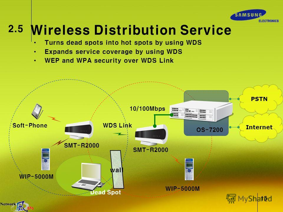 15 2.5 Wireless Distribution Service WDS Link SMT-R2000 WIP-5000M Turns dead spots into hot spots by using WDS Expands service coverage by using WDS WEP and WPA security over WDS Link wall Dead Spot Internet PSTN OS-7200 10/100Mbps WIP-5000M Soft-Pho