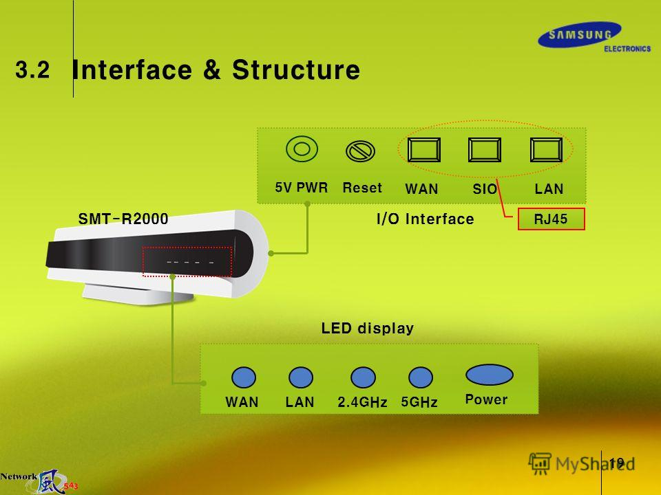 19 Interface & Structure 3.2 5V PWRReset WANSIOLAN WANLAN2.4GHz5GHz Power I/O Interface LED display SMT-R2000 RJ45