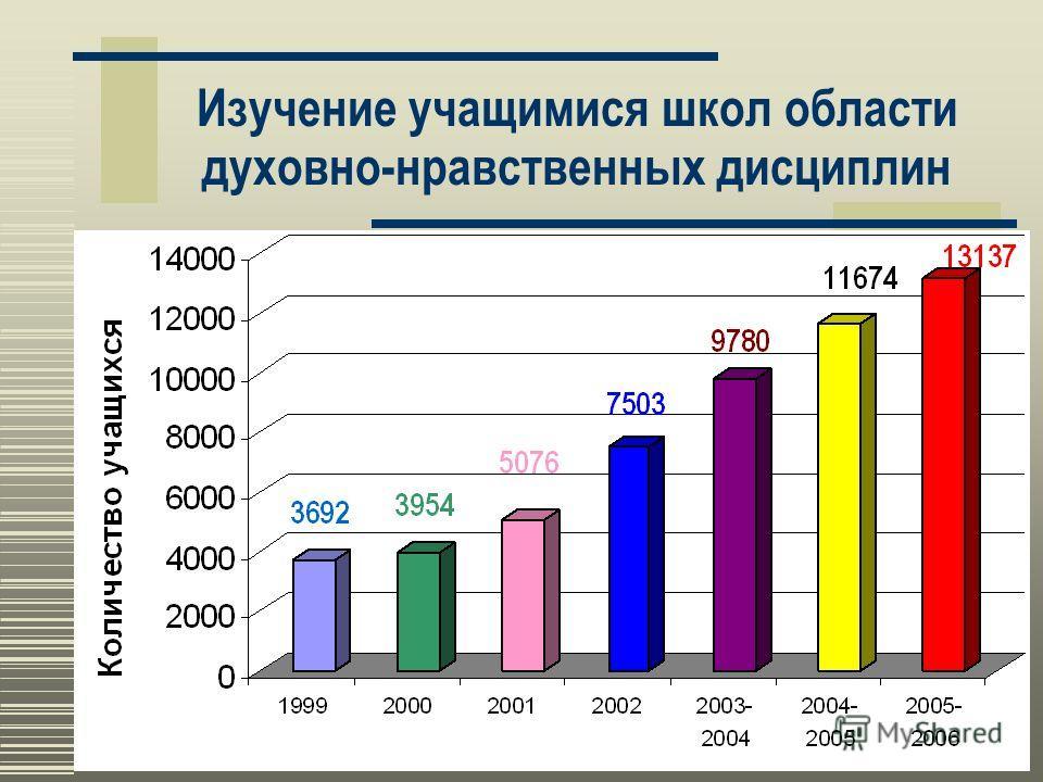1 Состояние и перспективы развития региональной системы духовно-нравственного воспитания и образования 2006 год