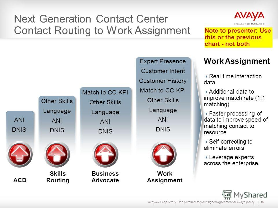 Avaya – Proprietary. Use pursuant to your signed agreement or Avaya policy.16 Work Assignment Real time interaction data Additional data to improve match rate (1:1 matching) Faster processing of data to improve speed of matching contact to resource S