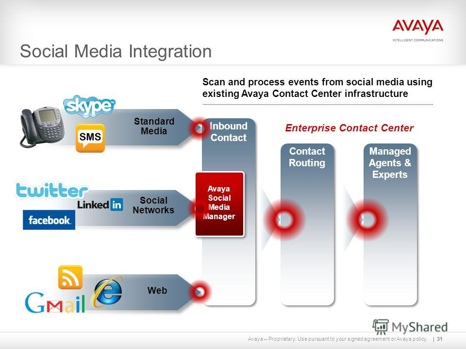 Avaya – Proprietary. Use pursuant to your signed agreement or Avaya policy.31 Standard Media Social Networks Web Managed Agents & Experts Contact Routing Inbound Contact 31 Social Media Integration Avaya Social Media Manager Enterprise Contact Center
