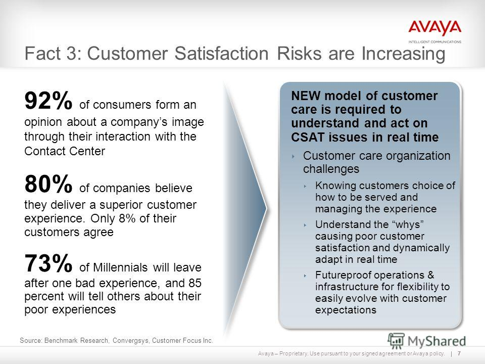 Avaya – Proprietary. Use pursuant to your signed agreement or Avaya policy.77 Fact 3: Customer Satisfaction Risks are Increasing 92% of consumers form an opinion about a companys image through their interaction with the Contact Center Source: Benchma