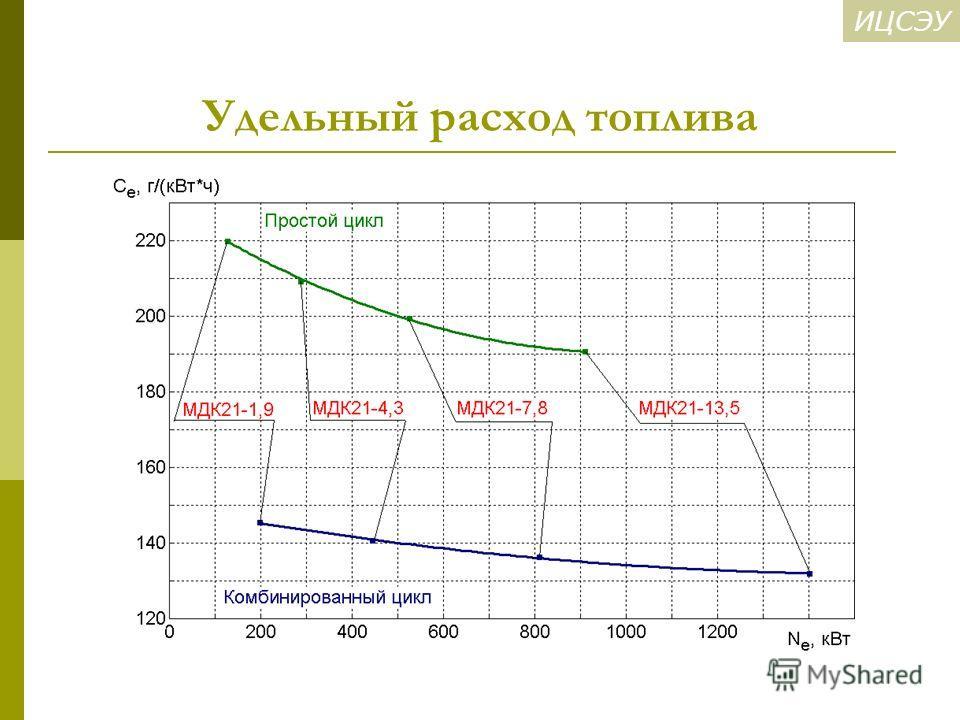 ИЦСЭУ Удельный расход топлива