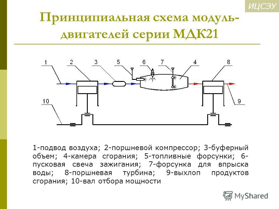 ИЦСЭУ Принципиальная схема модуль- двигателей серии МДК21 1-подвод воздуха; 2-поршневой компрессор; 3-буферный объем; 4-камера сгорания; 5-топливные форсунки; 6- пусковая свеча зажигания; 7-форсунка для впрыска воды; 8-поршневая турбина; 9-выхлоп про