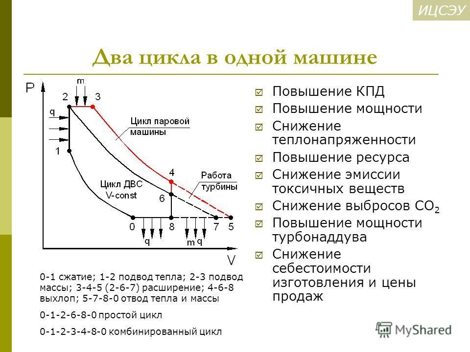 ИЦСЭУ Два цикла в одной машине Повышение КПД Повышение мощности Снижение теплонапряженности Повышение ресурса Снижение эмиссии токсичных веществ Снижение выбросов СО 2 Повышение мощности турбонаддува Снижение себестоимости изготовления и цены продаж