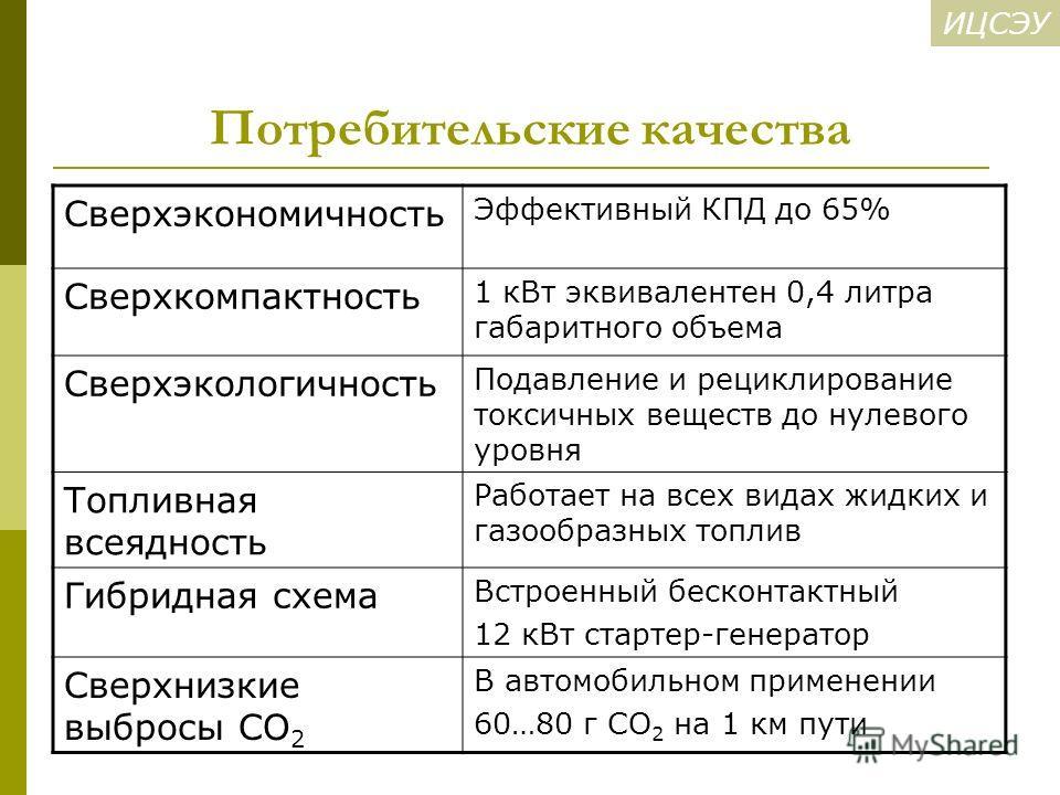ИЦСЭУ Потребительские качества Сверхэкономичность Эффективный КПД до 65% Сверхкомпактность 1 к Вт эквивалентен 0,4 литра габаритного объема Сверхэкологичность Подавление и рециклирование токсичных веществ до нулевого уровня Топливная всеядность Работ
