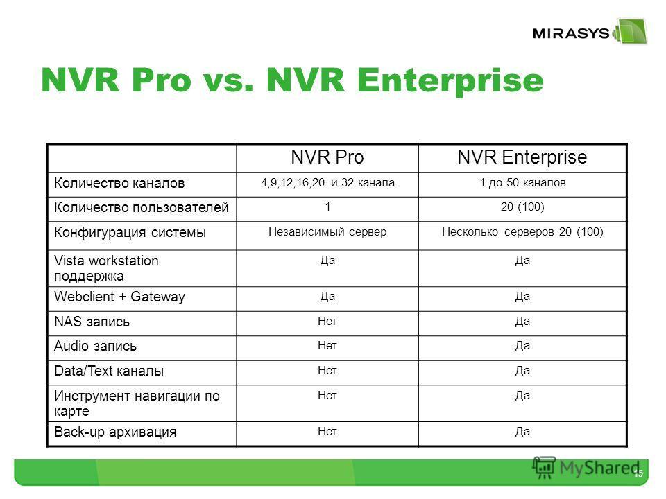 15 NVR Pro vs. NVR Enterprise NVR ProNVR Enterprise Количество каналов 4,9,12,16,20 и 32 канала 1 до 50 каналов Количество пользователей 120 (100) Конфигурация системы Независимый сервер Несколько серверов 20 (100) Vista workstation поддержка Да Webc