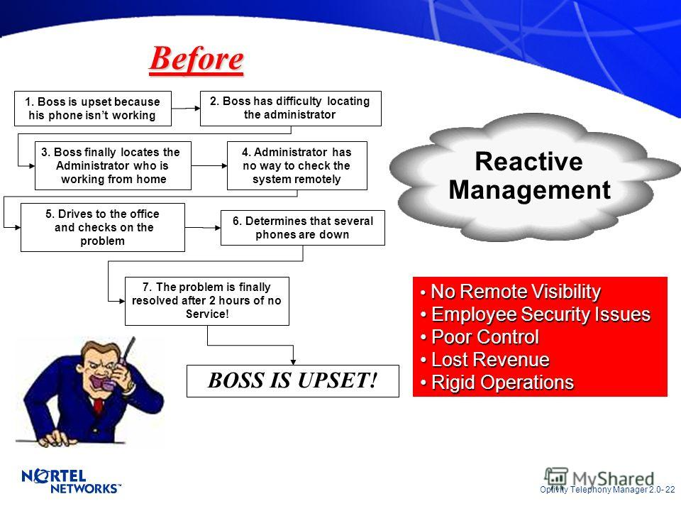 Optivity Telephony Manager 2.0- 22 Before 1. Boss is upset because his phone isnt working 5. Drives to the office and checks on the problem 2. Boss has difficulty locating the administrator 4. Administrator has no way to check the system remotely 7.