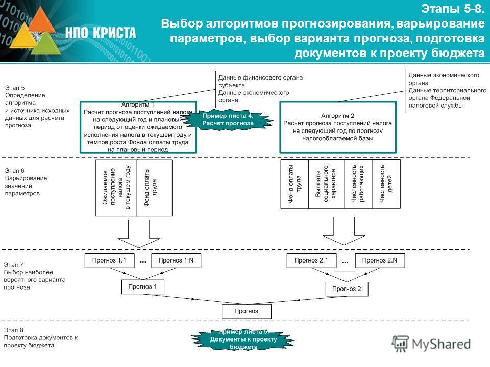 Этапы 5-8. Выбор алгоритмов прогнозирования, варьирование параметров, выбор варианта прогноза, подготовка документов к проекту бюджета