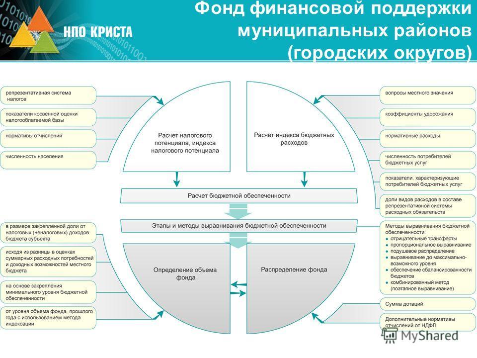 Фонд финансовой поддержки муниципальных районов (городских округов)