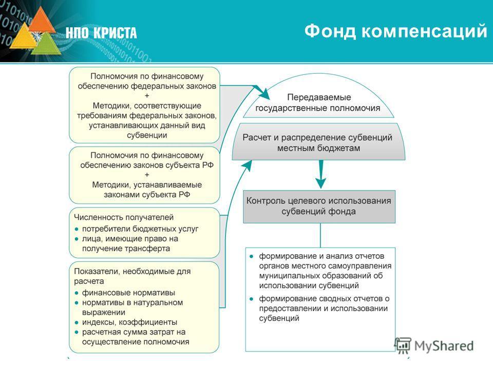 Фонд компенсаций