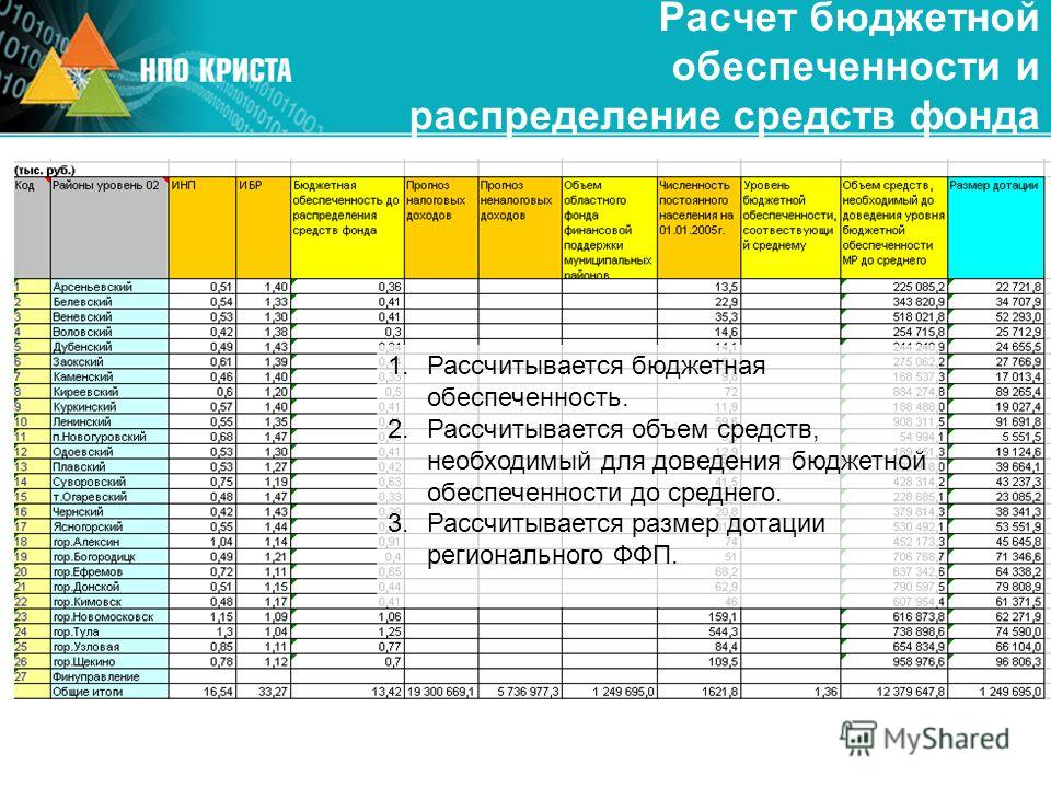 Расчет бюджетной обеспеченности и распределение средств фонда 1. Рассчитывается бюджетная обеспеченность. 2. Рассчитывается объем средств, необходимый для доведения бюджетной обеспеченности до среднего. 3. Рассчитывается размер дотации регионального
