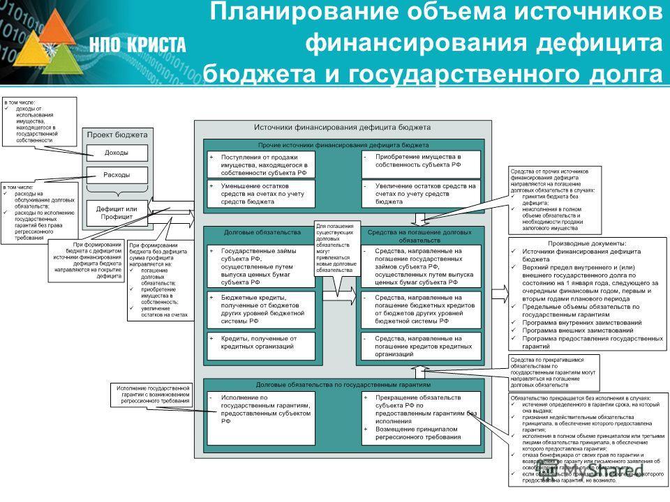 Планирование объема источников финансирования дефицита бюджета и государственного долга
